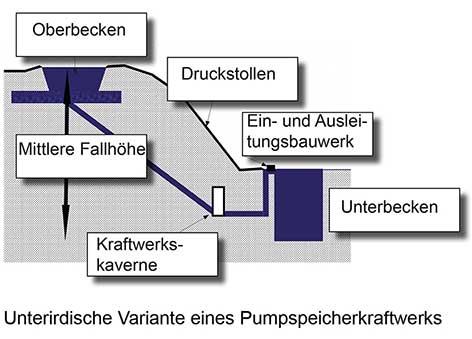 Pumpspeicherkraftwerk-Unterirdisch_kl